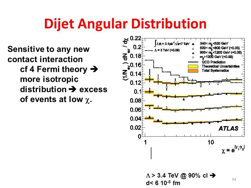 Dijet Angular Distribution