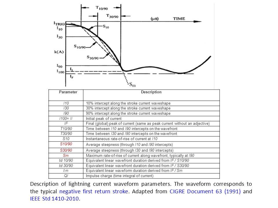 Parameter Description. I10. 10% intercept along the stroke current waveshape. I30. 30% intercept along the stroke current waveshape.