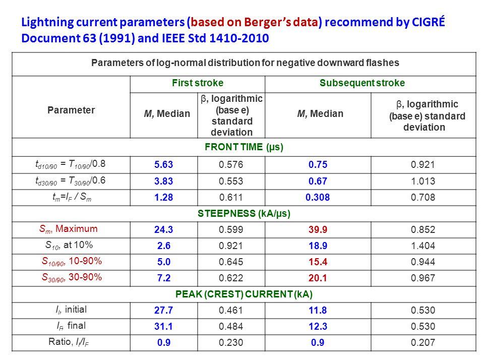 (base e) standard deviation PEAK (CREST) CURRENT (kA)