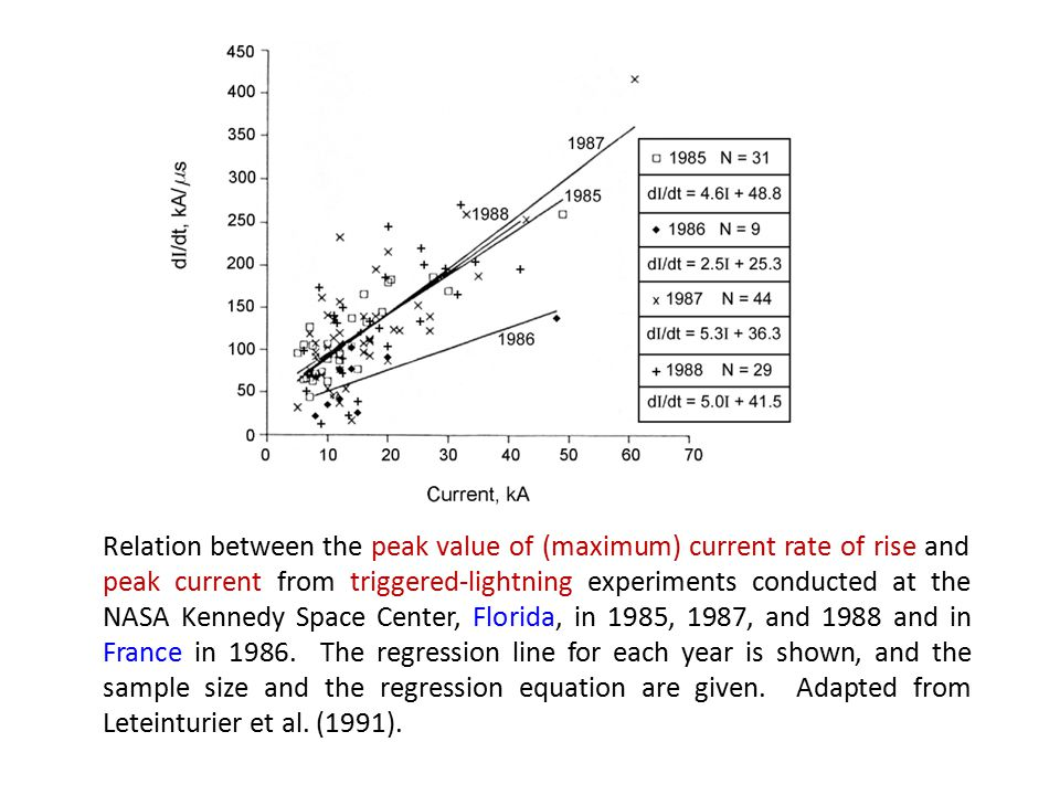 Relation between the peak value of (maximum) current rate of rise and peak current from triggered-lightning experiments conducted at the NASA Kennedy Space Center, Florida, in 1985, 1987, and 1988 and in France in 1986.