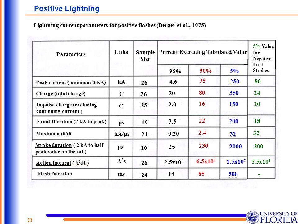 Positive Lightning Lightning current parameters for positive flashes (Berger et al., 1975) 4.6. 20.