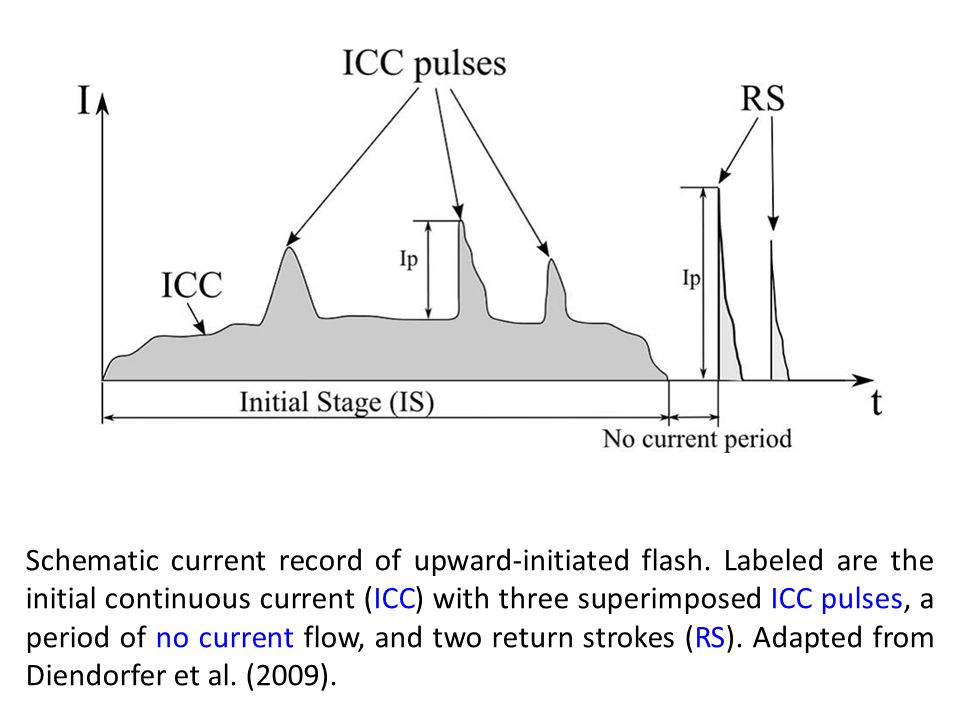Schematic current record of upward-initiated flash