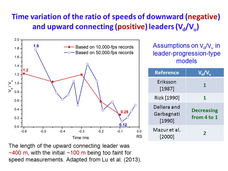 Time variation of the ratio of speeds of downward (negative) and upward connecting (positive) leaders (Vd/Vu)