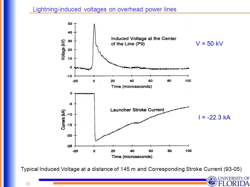 Lightning-induced voltages on overhead power lines