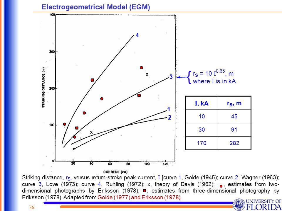 { Electrogeometrical Model (EGM) I, kA rs, m