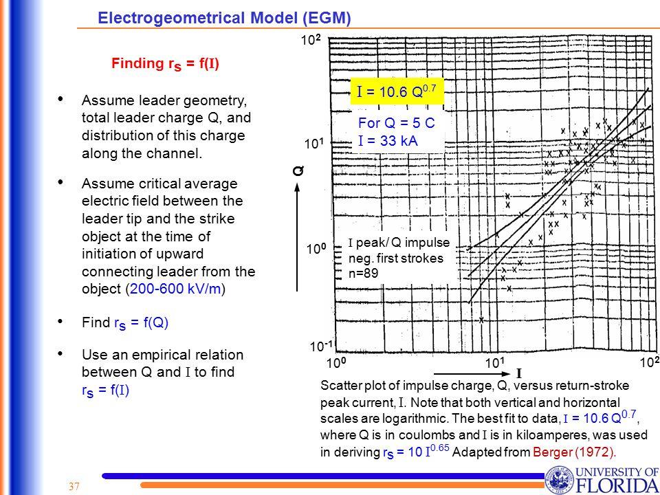 Electrogeometrical Model (EGM)