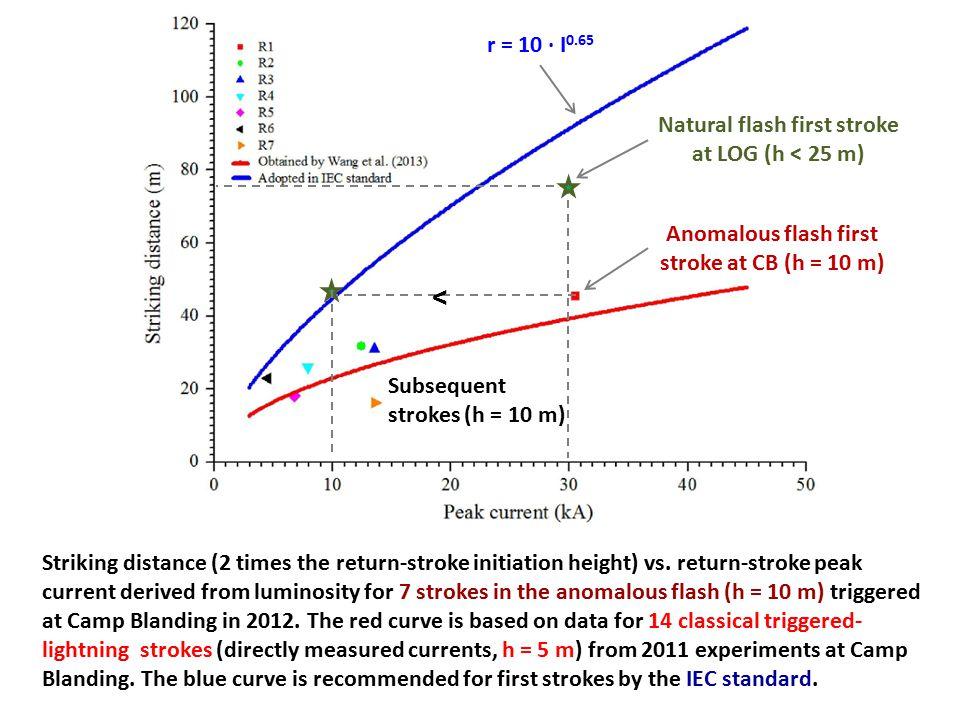< r = 10 · I0.65 Natural flash first stroke at LOG (h < 25 m)