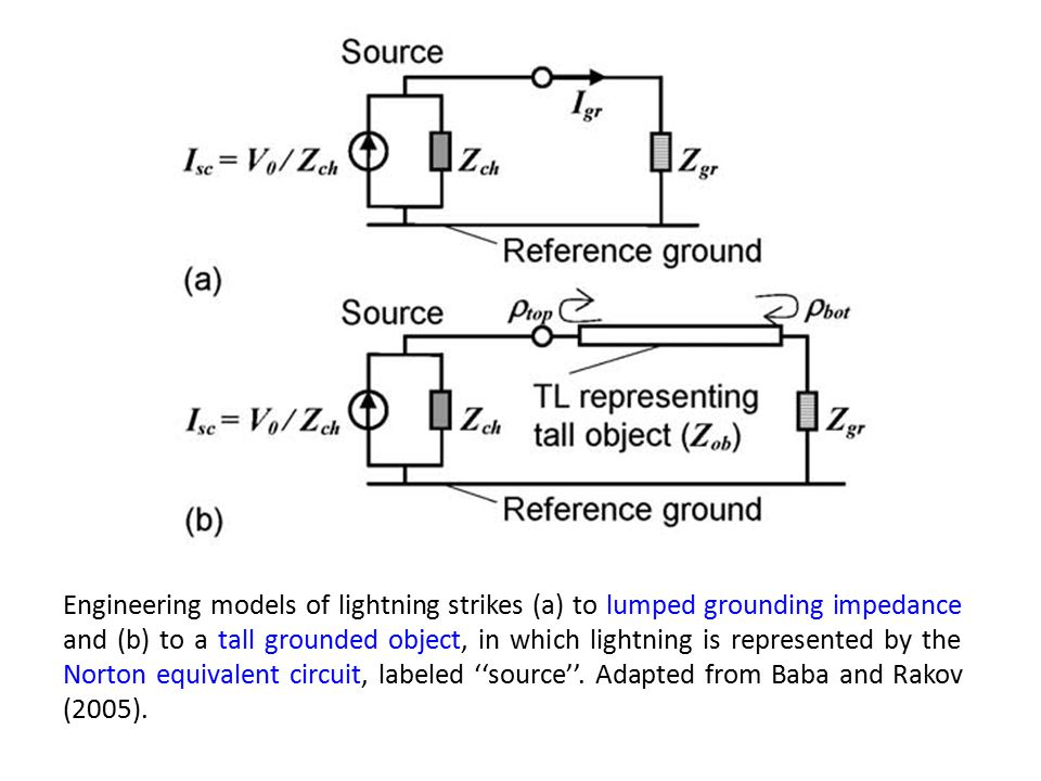 Engineering models of lightning strikes (a) to lumped grounding impedance and (b) to a tall grounded object, in which lightning is represented by the Norton equivalent circuit, labeled ''source''.
