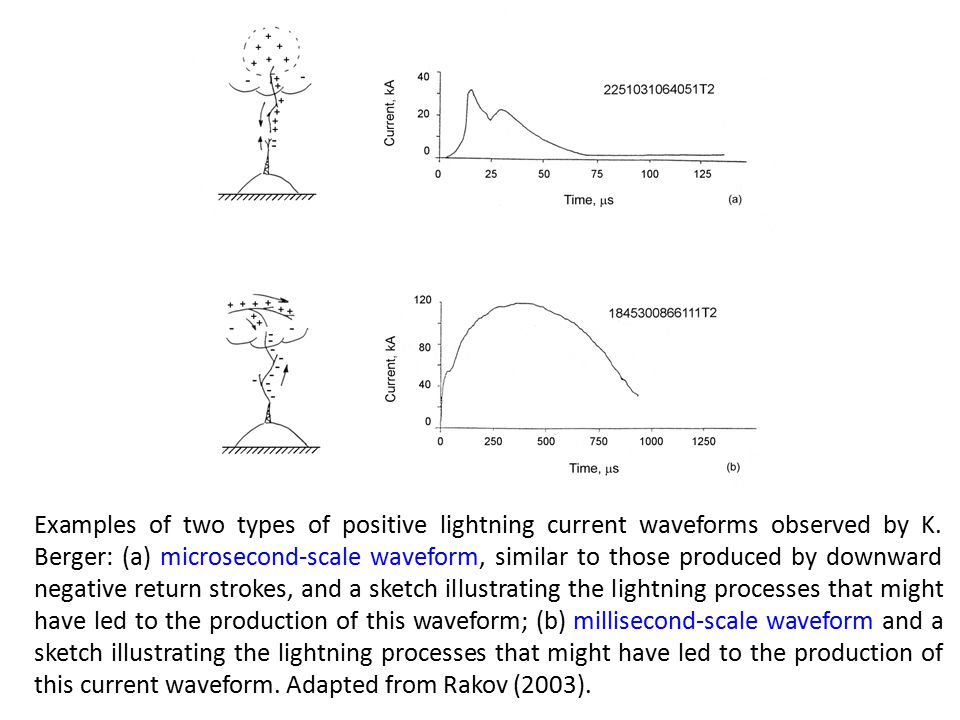 Examples of two types of positive lightning current waveforms observed by K.