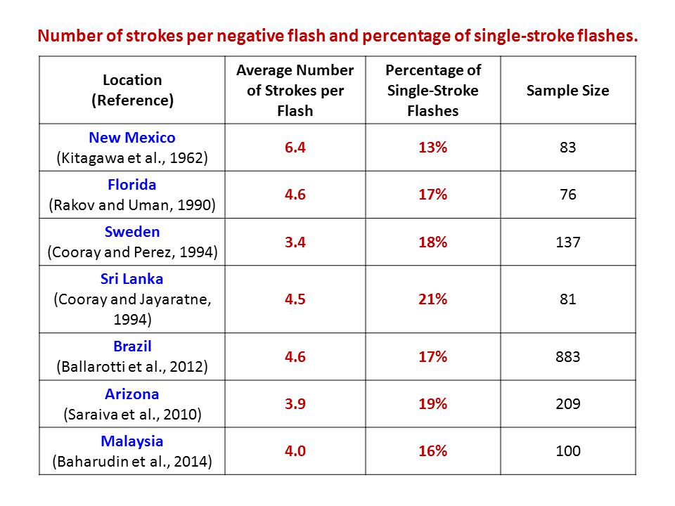Number of strokes per negative flash and percentage of single-stroke flashes.