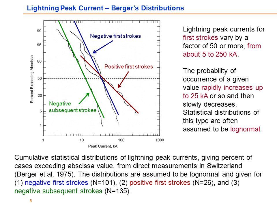 Lightning Peak Current – Berger's Distributions