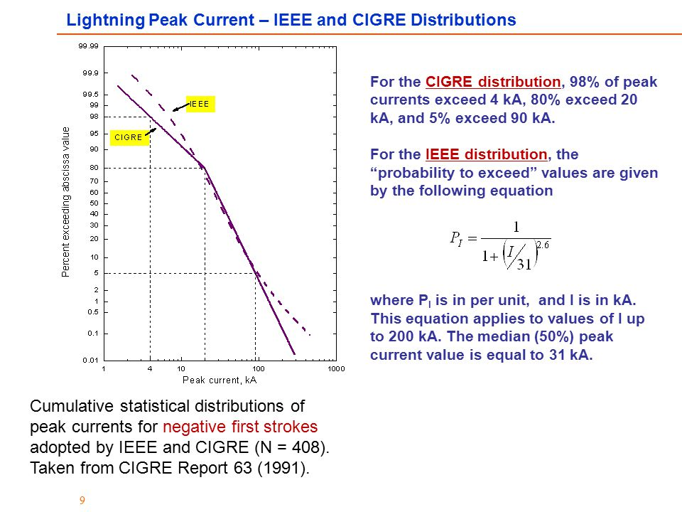Lightning Peak Current – IEEE and CIGRE Distributions