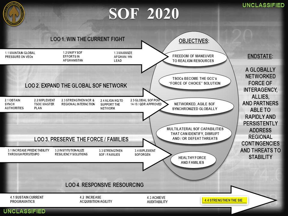 SOF 2020 LOO 1. WIN THE CURRENT FIGHT OBJECTIVES: ENDSTATE: