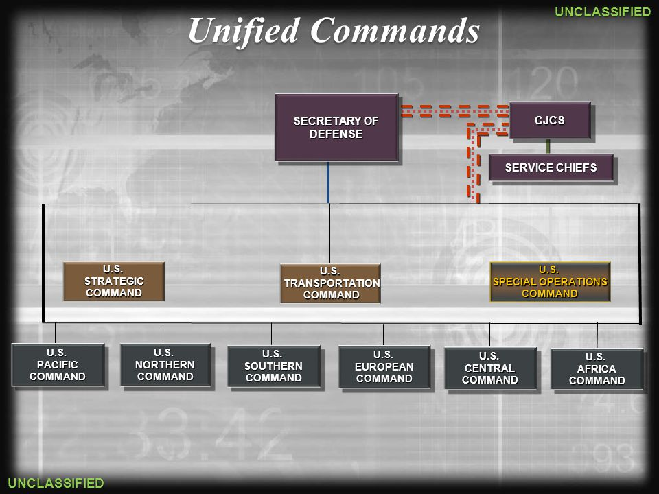 Unified Commands SECRETARY OF CJCS DEFENSE SERVICE CHIEFS