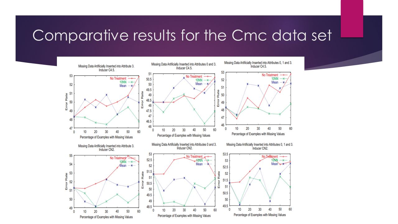 Comparative results for the Cmc data set