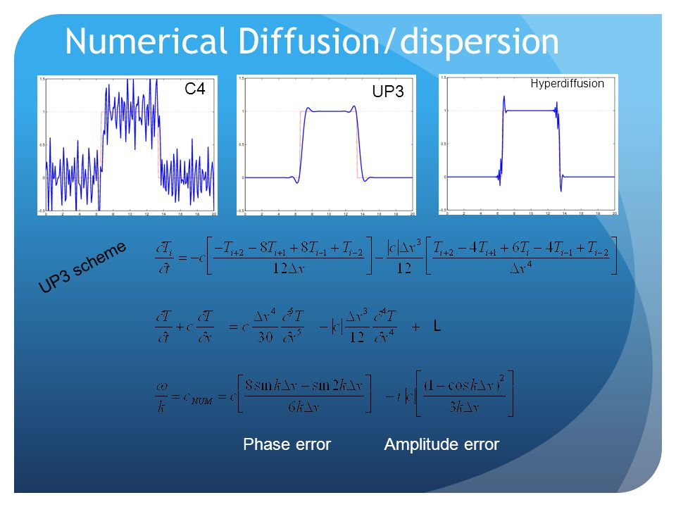 Numerical Diffusion/dispersion