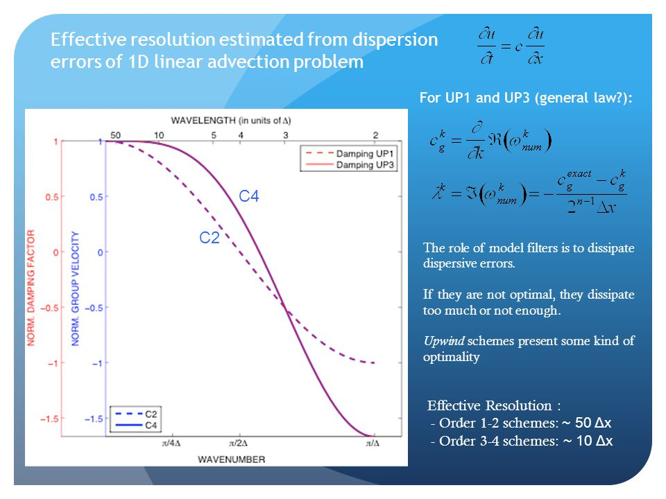 Effective resolution estimated from dispersion errors of 1D linear advection problem