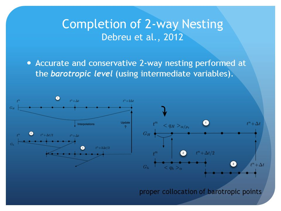 Completion of 2-way Nesting Debreu et al., 2012
