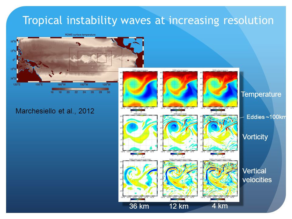 Tropical instability waves at increasing resolution