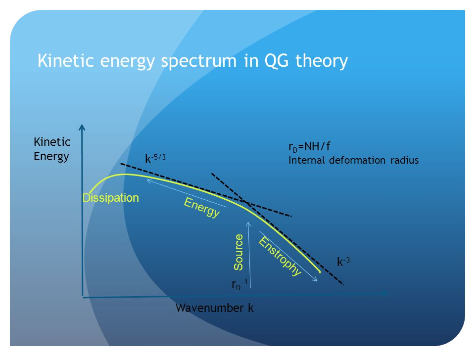 Kinetic energy spectrum in QG theory