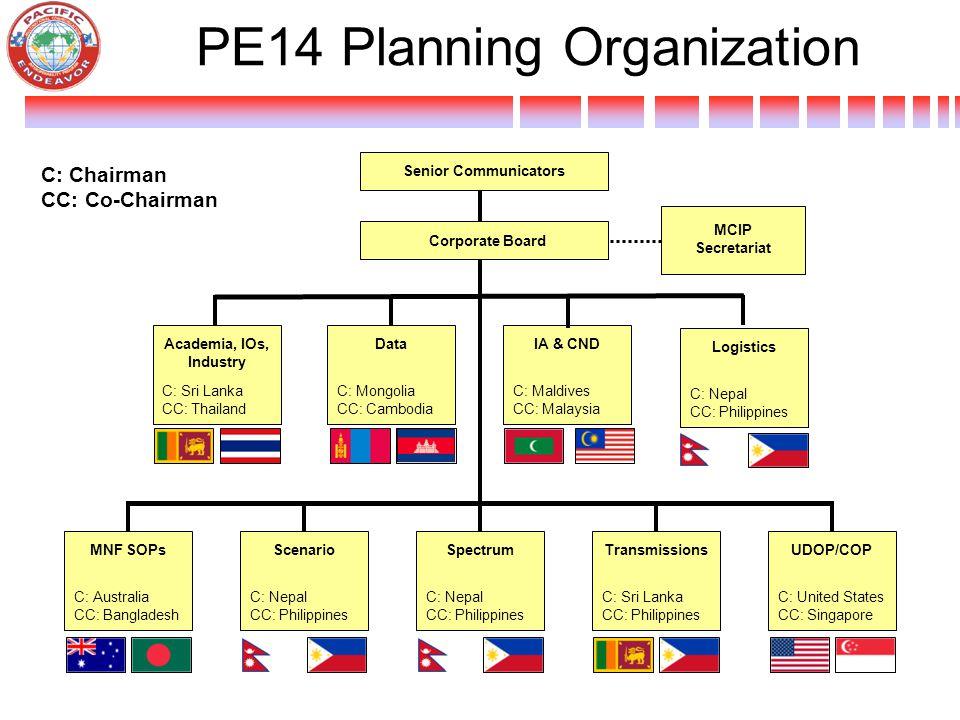 PE14 Planning Organization