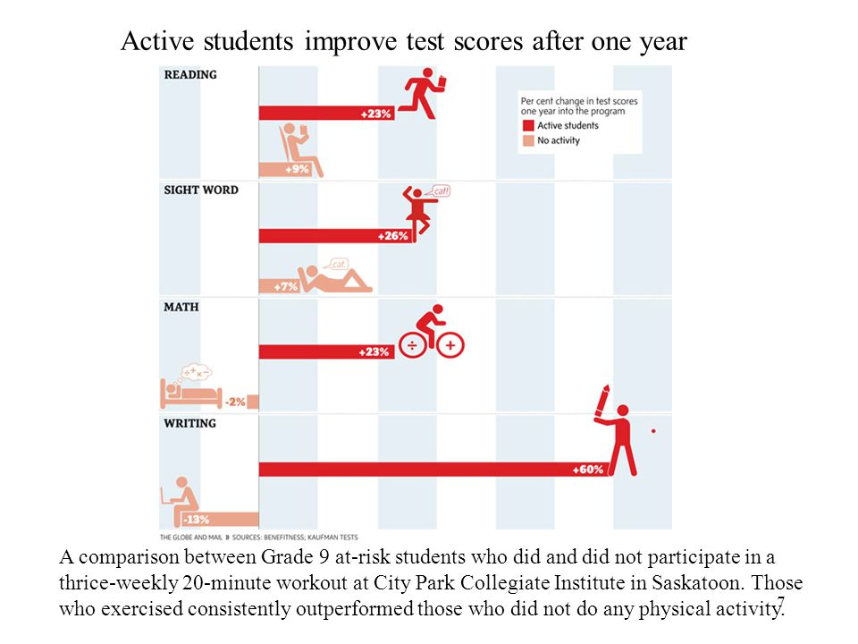 Active students improve test scores after one year
