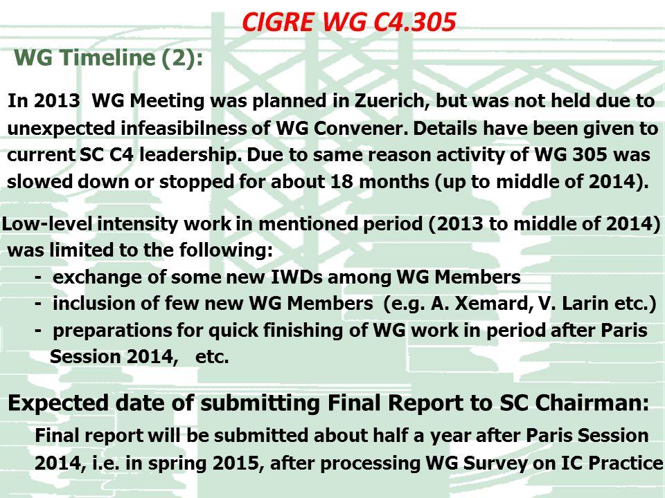 CIGRE WG C4.305 WG Timeline (2):