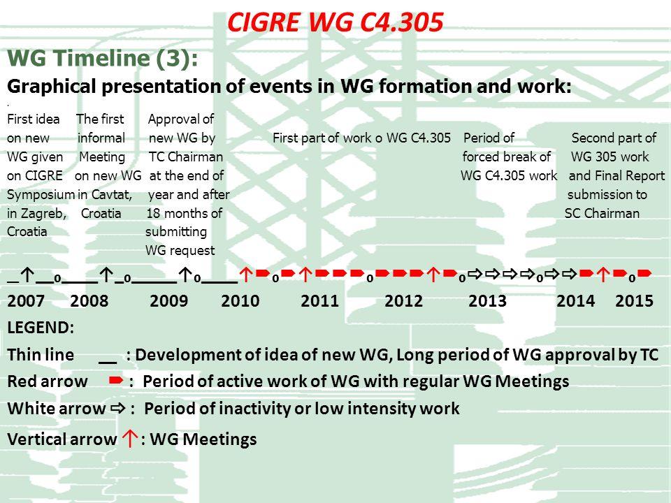 CIGRE WG C4.305 WG Timeline (3):