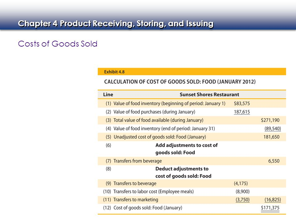 Costs of Goods Sold