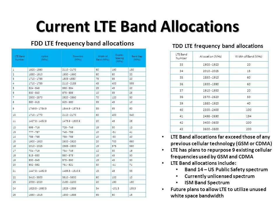 Current LTE Band Allocations
