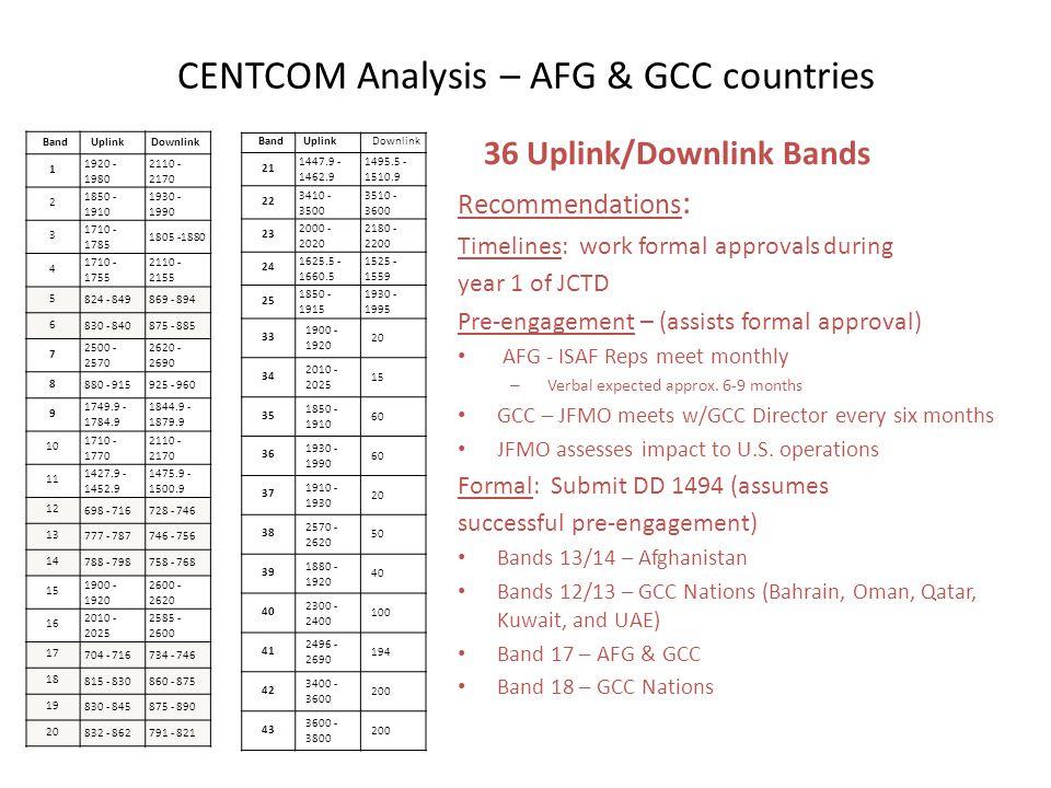 CENTCOM Analysis – AFG & GCC countries