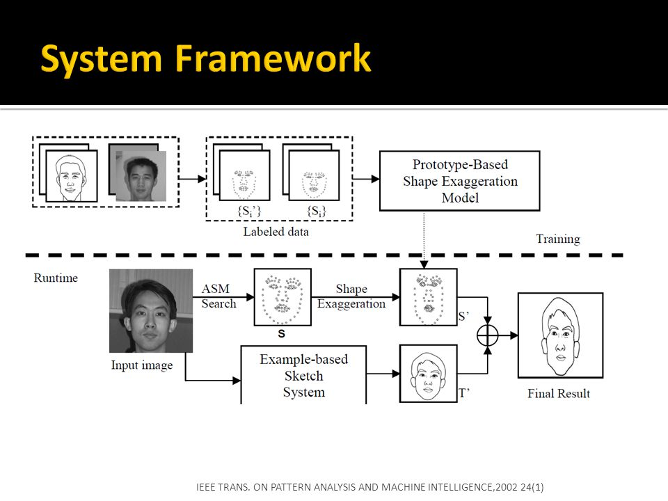 System Framework IEEE TRANS. ON PATTERN ANALYSIS AND MACHINE INTELLIGENCE,2002 24(1)