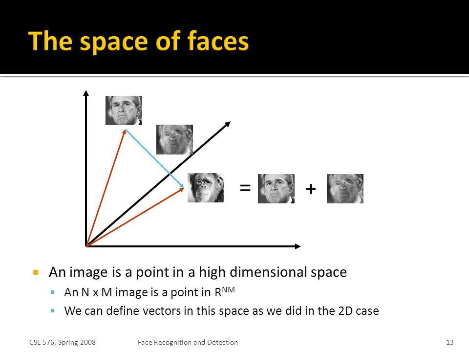 The space of faces + = An image is a point in a high dimensional space