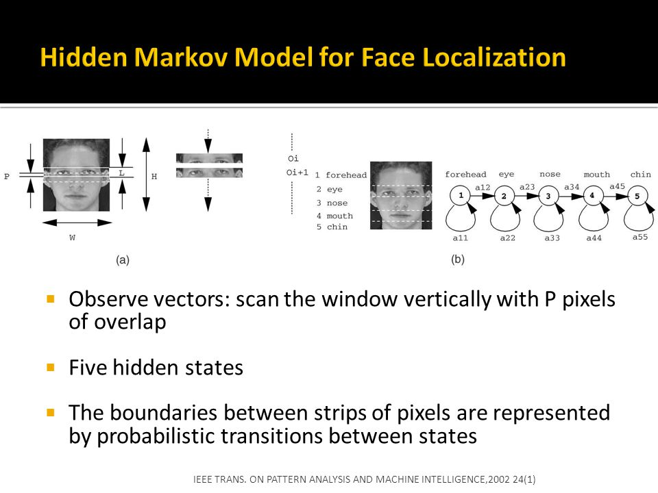 Hidden Markov Model for Face Localization