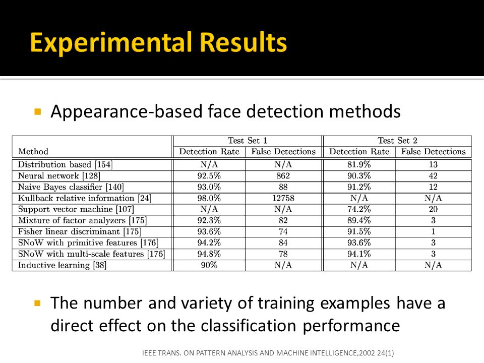 Experimental Results Appearance-based face detection methods
