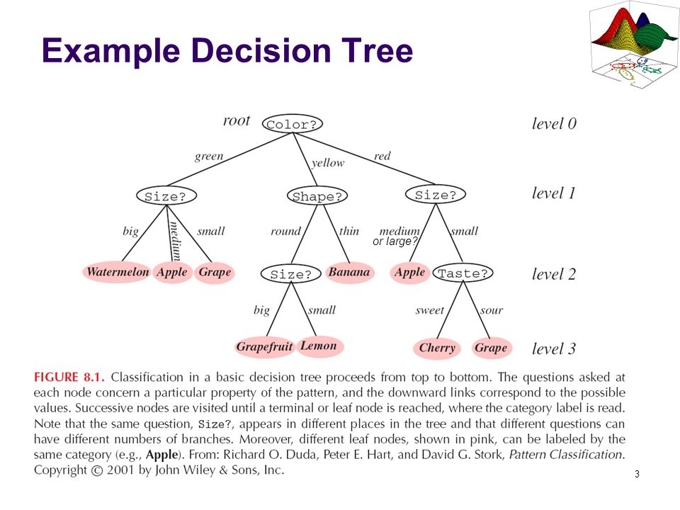 Example Decision Tree or large