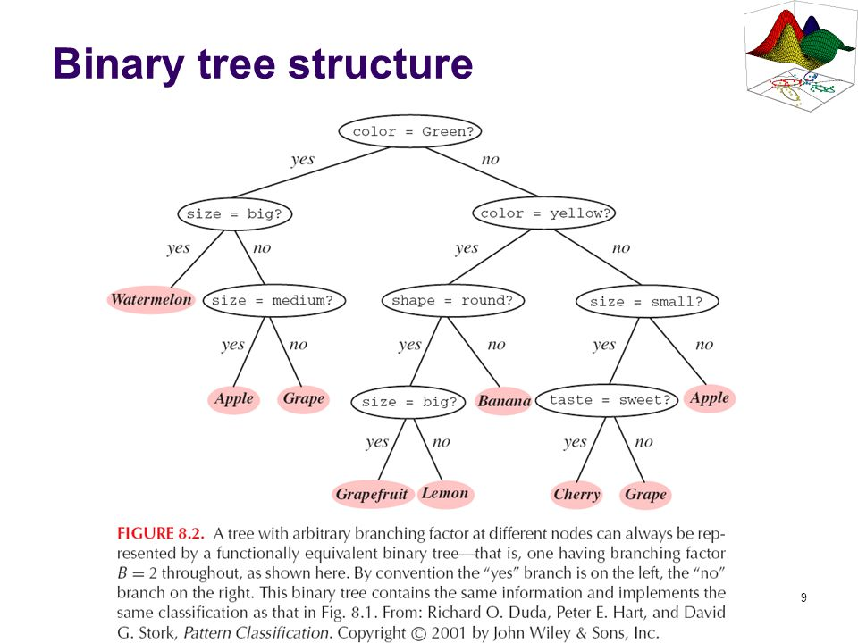 Binary tree structure This is binary version of tree from slide 3.