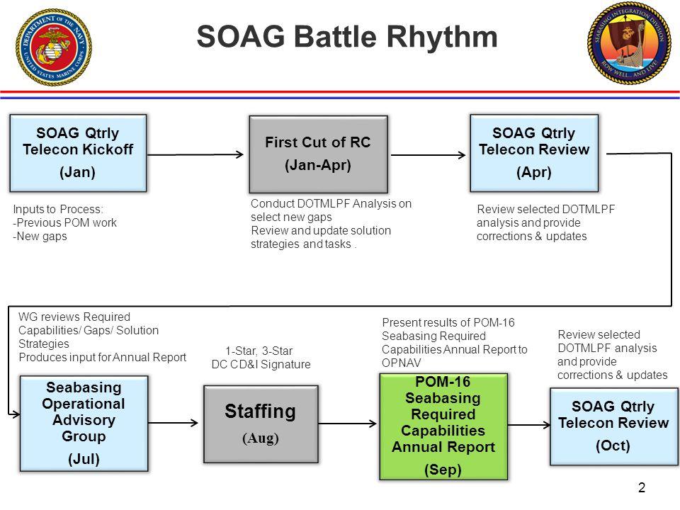 SOAG Battle Rhythm Staffing SOAG Qtrly Telecon Kickoff (Jan)