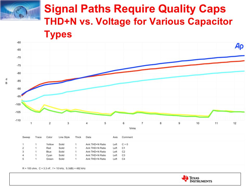 Signal Paths Require Quality Caps THD+N vs
