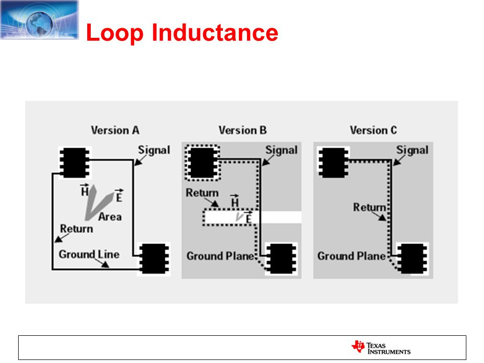 Loop Inductance