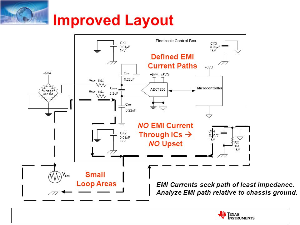 Improved Layout Defined EMI Current Paths NO EMI Current Through ICs 