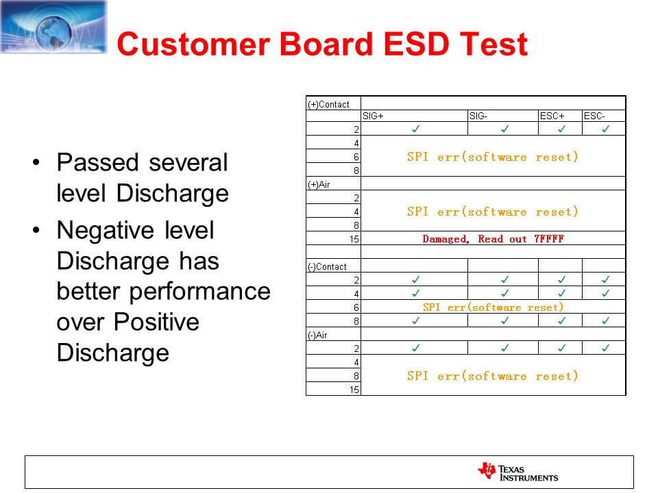 Customer Board ESD Test