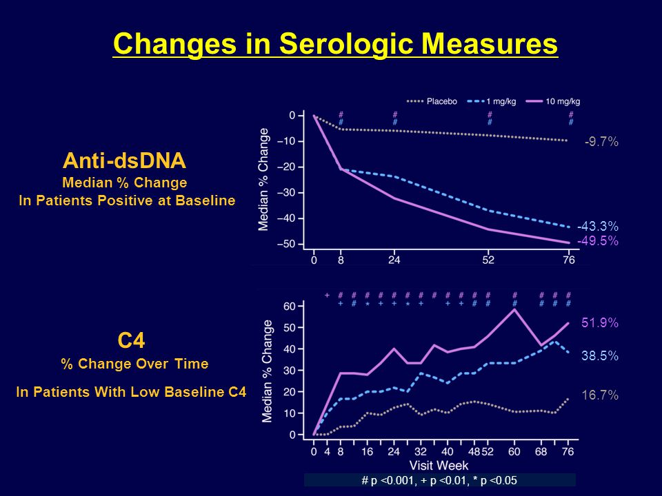 Changes in Serologic Measures