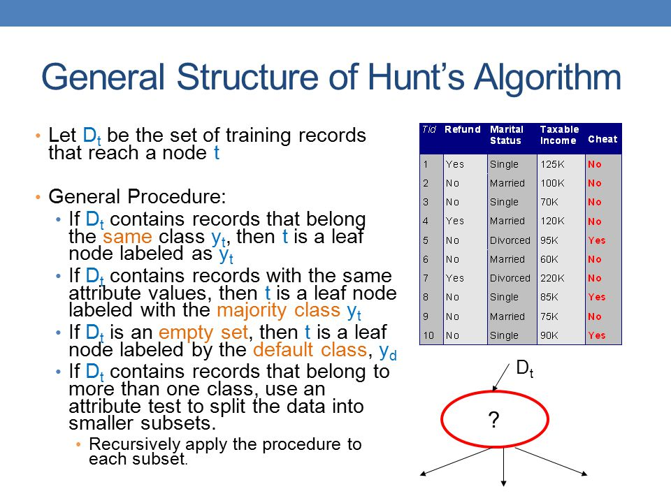 General Structure of Hunt's Algorithm