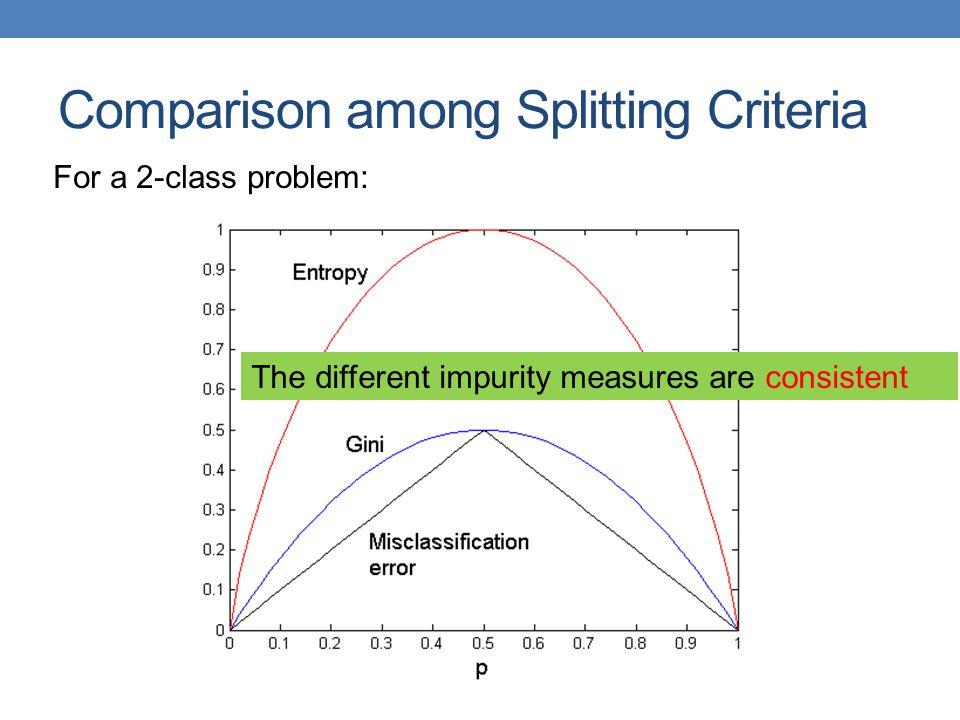 Comparison among Splitting Criteria