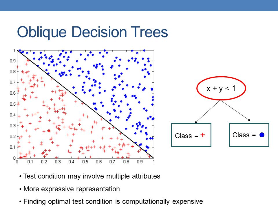 Oblique Decision Trees