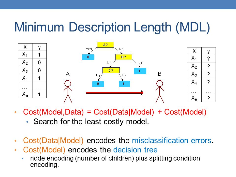 Minimum Description Length (MDL)