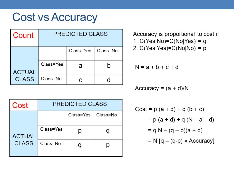 Cost vs Accuracy Count Cost a b c d p q PREDICTED CLASS