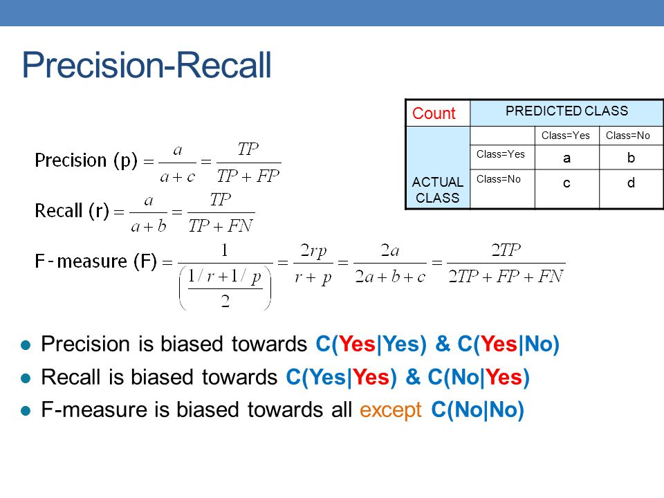 Precision-Recall Precision is biased towards C(Yes|Yes) & C(Yes|No)
