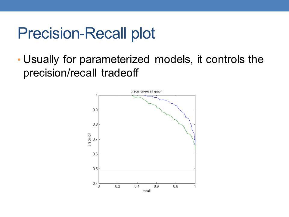 Precision-Recall plot